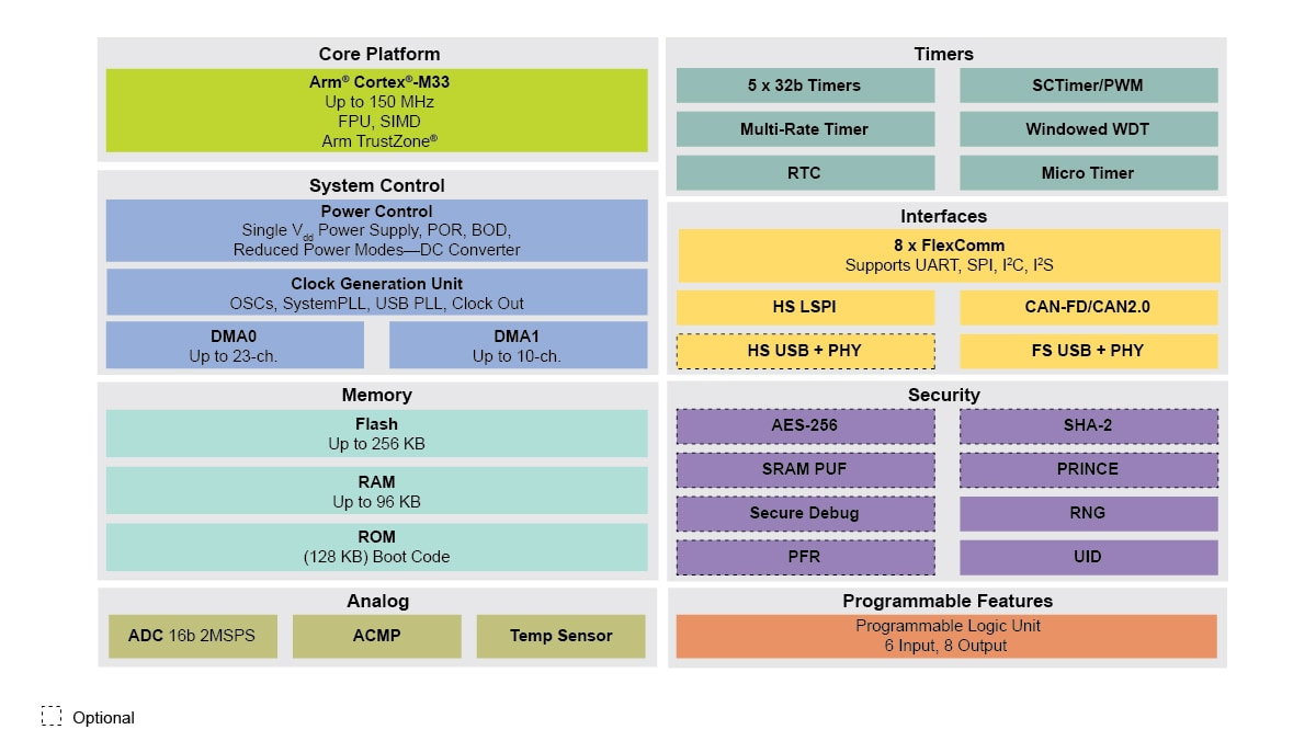 LPC551x/S1x MCU Family Block Diagram.