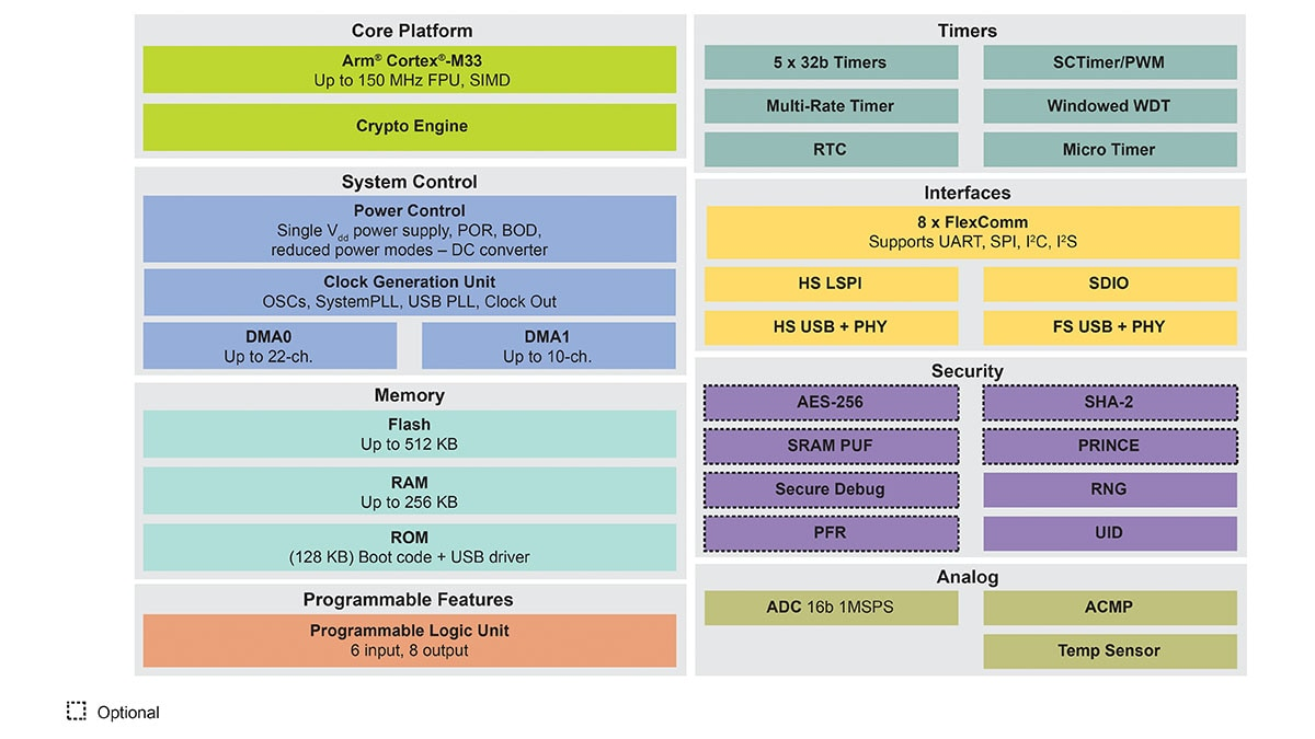 LPC552x/S2x Block Diagram