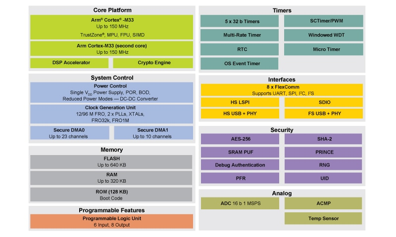 LPC55S6x Block Diagram