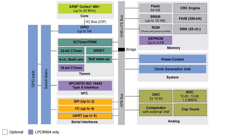 LPC800 Series MCU Block Diagram