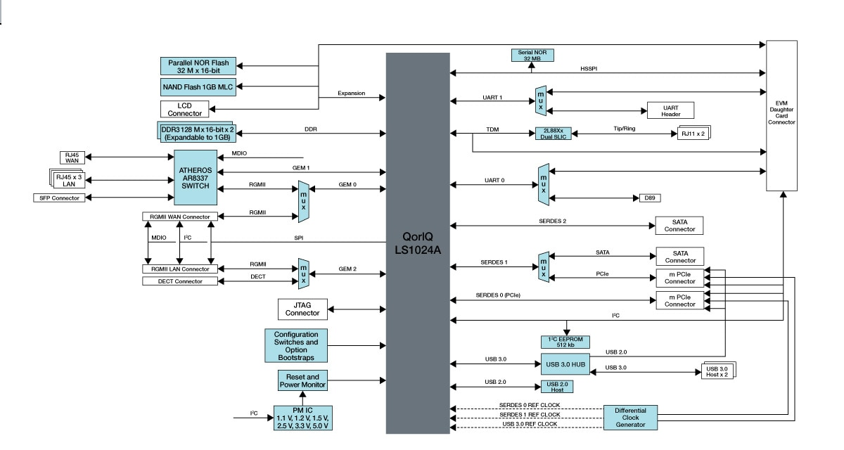 LS1024RDB System Block Diagram