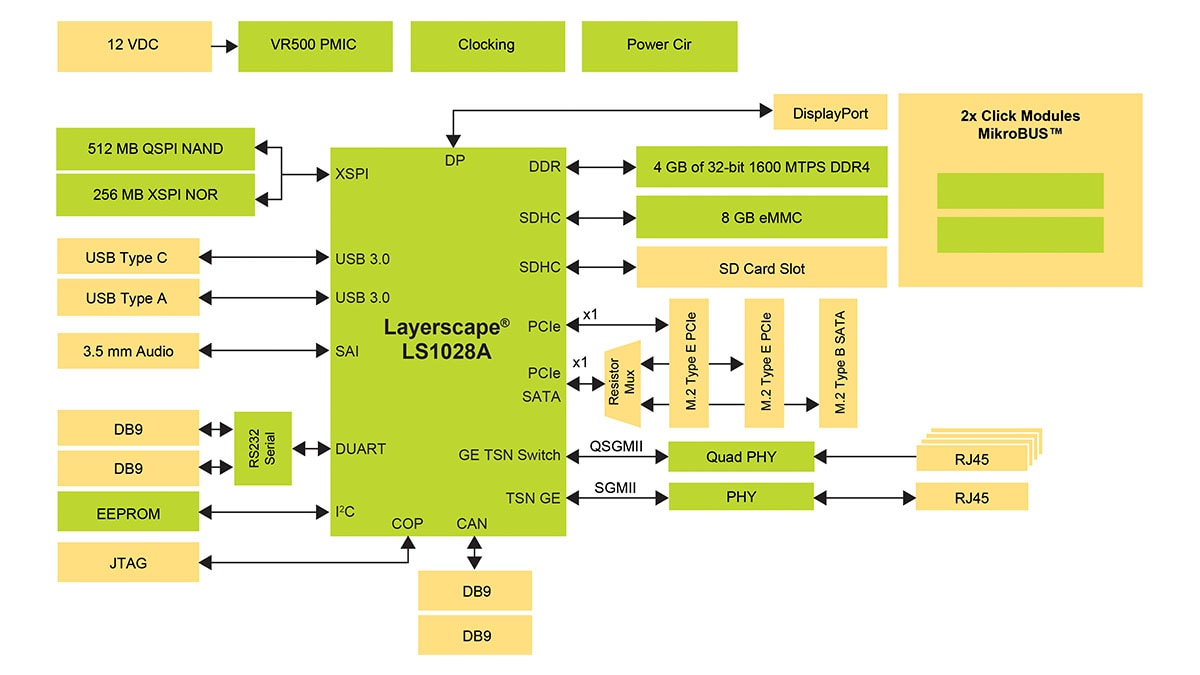 Getting Started with LS1028ARDB | NXP