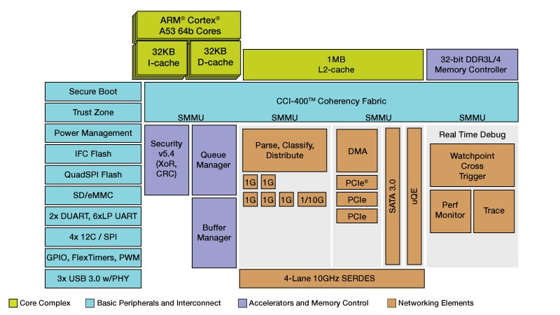 QorIQ LS1043A Processors Block Diagram