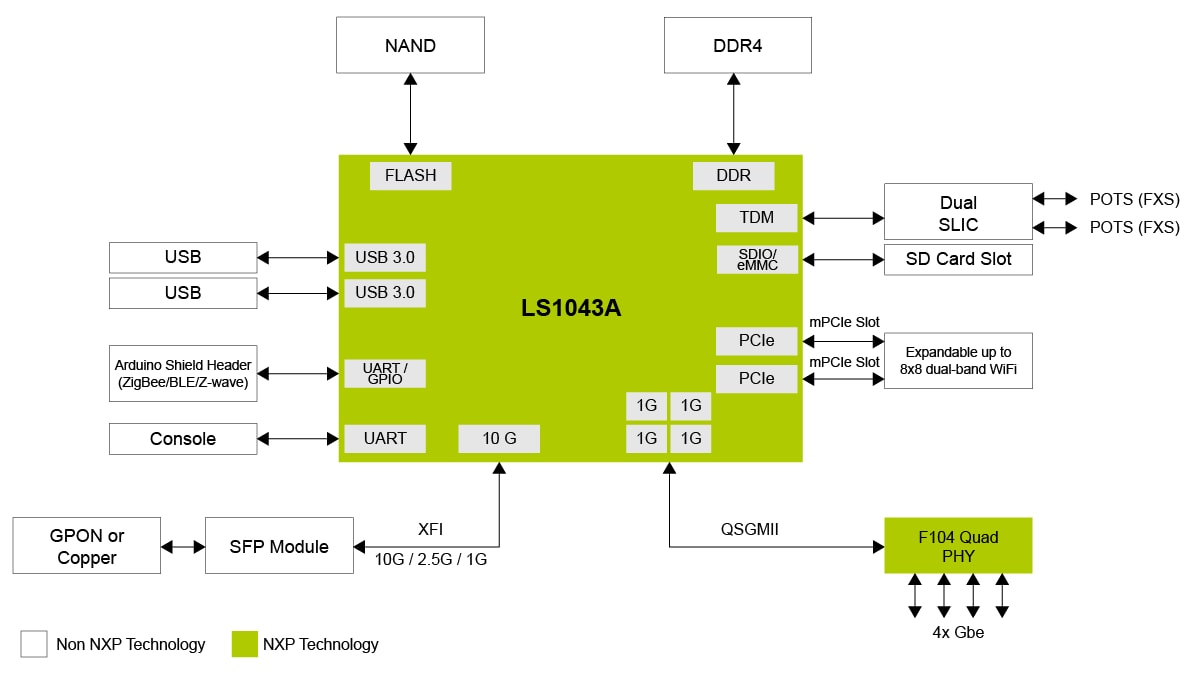 LS1043A Residential Gateway Reference Design Board