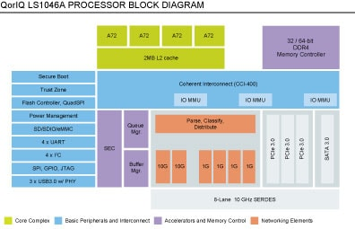 QorIQ LS1046A Processors Block Diagram