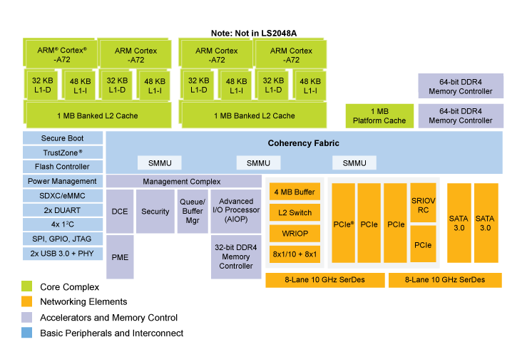 LS2088A Processor Block Diagram