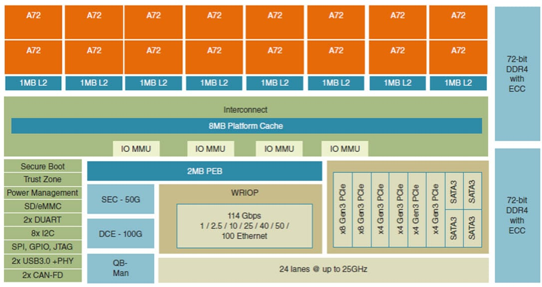 Layerscape LX2160A Block Diagram