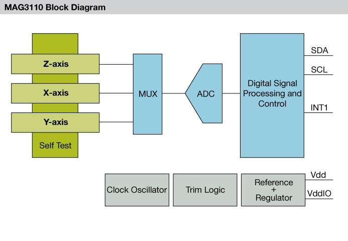 MAG3110 Magnetic Sensor Block Diagram