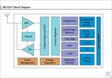 sub 1 ghz rf and 8 bit hcs08 mcu with 32kb flash 2kb ram nxp. Black Bedroom Furniture Sets. Home Design Ideas
