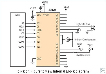 NXP<sup>&#174;</sup> MC33879 Internal Block Diagram