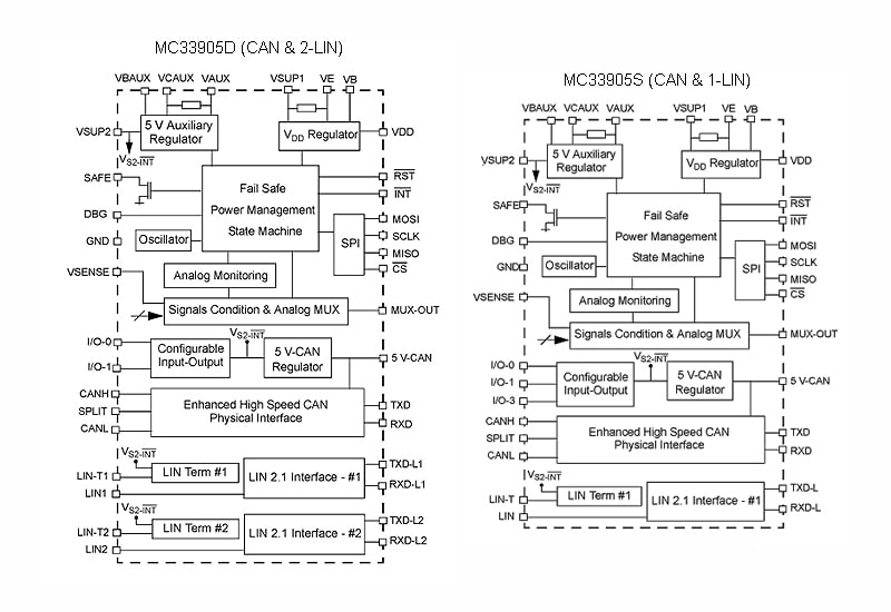 MC33905 Internal Block Diagram