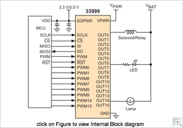 NXP<sup&gt;&amp;#174;</sup&gt; MC33999 Low Side Switch Block Diagram