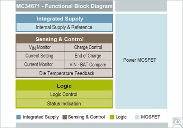 NXP<sup>&#174;</sup> MC34671 Battery Management Block Diagram