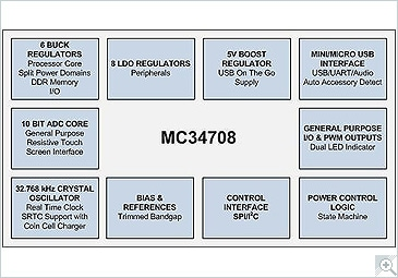 NXP<sup>&#174;</sup> MC34708 PMIC Internal Block Diagram