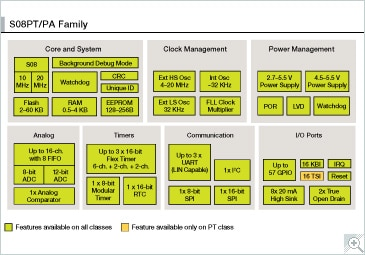 Freescale MC9S08P MCU Block Diagram