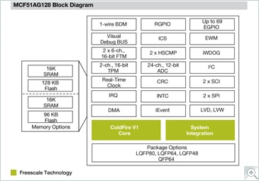 ColdFire MCF51AG Microcontroller Block Diagram