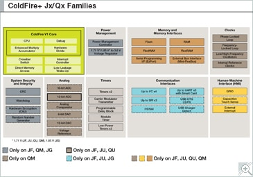 ColdFire MCF51Jx/Qx Block Diagram
