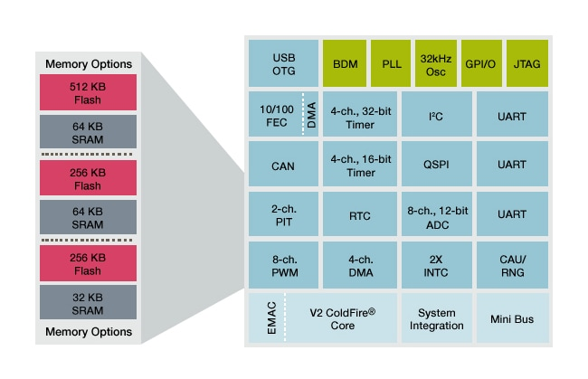 ColdFire MCF5225X Microcontroller Block Diagram