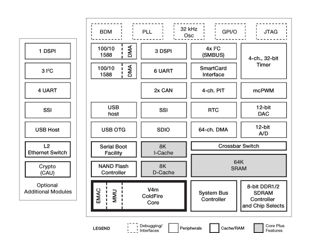 ColdFire MCF5441X Microprocessor Block Diagram