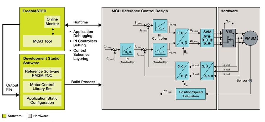Motor Control Application Tuning Tool block diagram