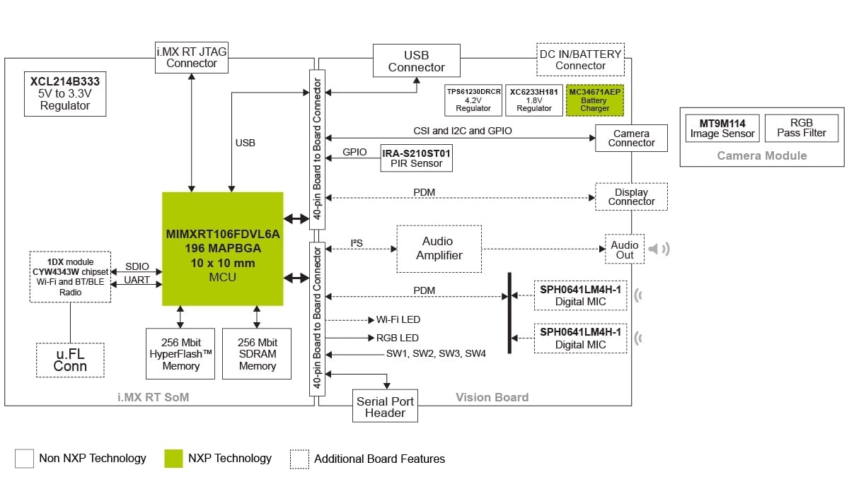 i.MX RT106F Face Recognition Hardware Block Diagram