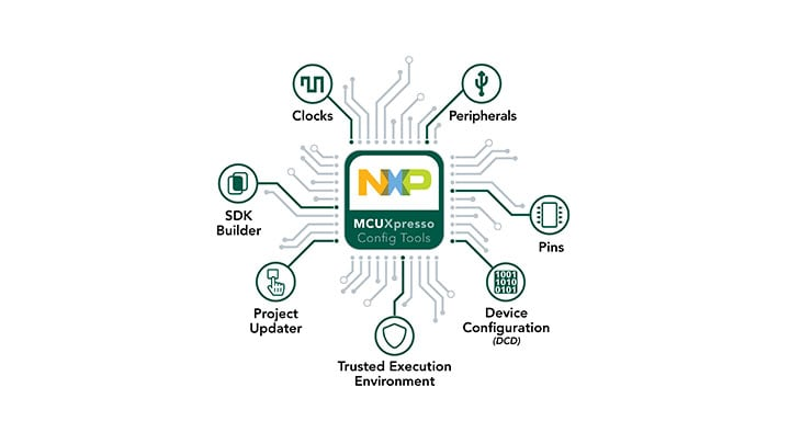 MCUXpresso Config Tools|Software Development for NXP