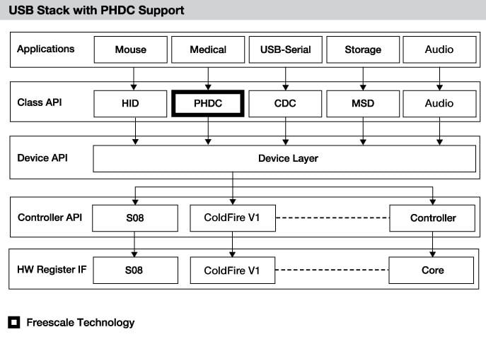 USB Stack | NXP