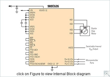 MM908E626 Block Diagram