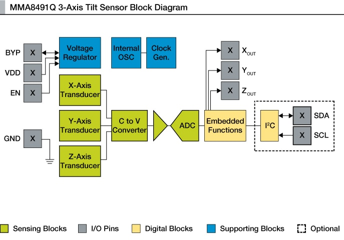 MMA8491Q 3-Axis Accelerometer block diagram
