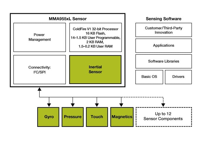 MMA955xL Intelligent Motion-Sensing Platform Block Diagram