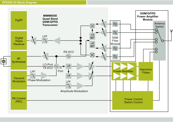 Quad-Band GSM Transceiver and Power Amplifier | NXP