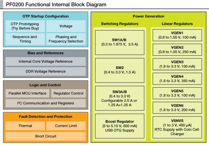 PF0200 Functional Internal Block Diagram
