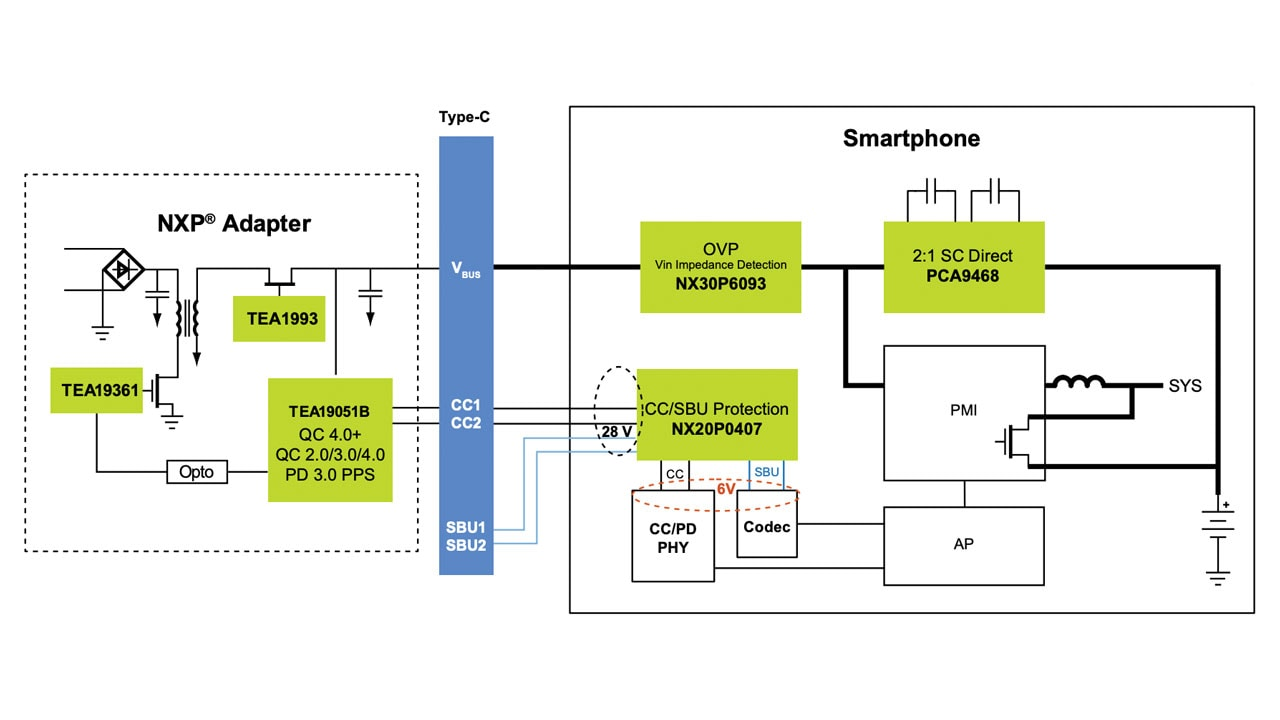 Typical end-to-end mobile charging system block diagram