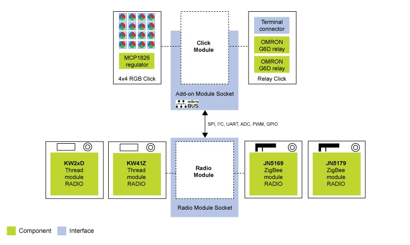 IoT Gateway Solution | NXP on