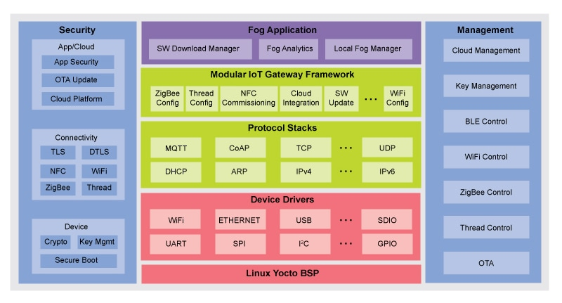 Modular IoT Gateway Software Architecture