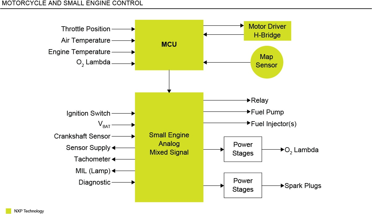 Motorcycle Engine Control Unit (ECU) | NXP
