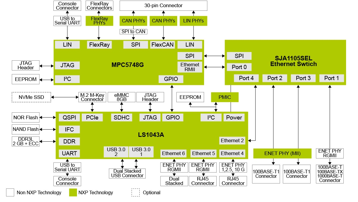 MPC-LS-VNP-RDB Logical Block Diagram