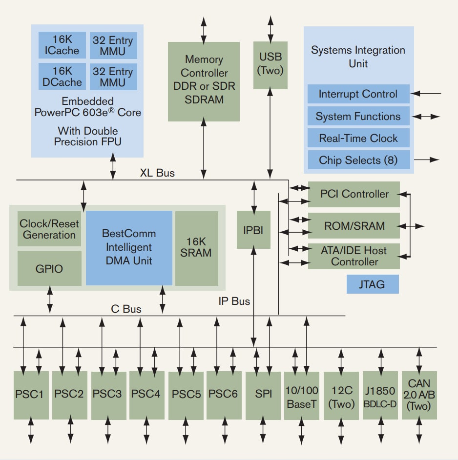 MPC5200B Block Diagram
