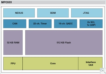 MPC533 Block Diagram