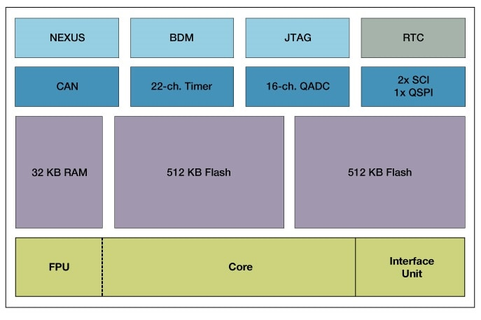 MPC535 Block Diagram