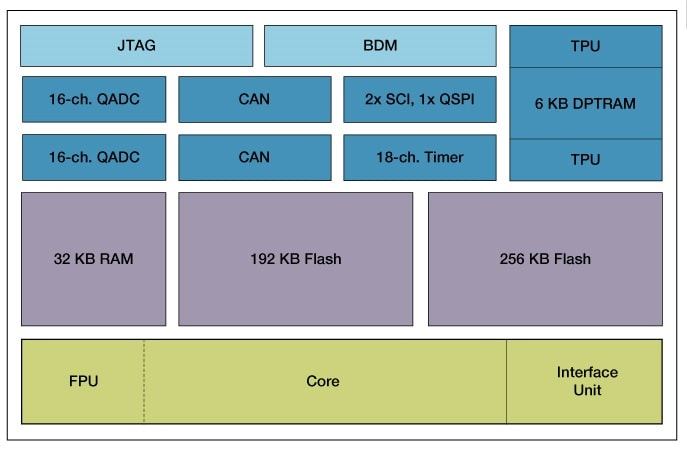 MPC555 Block Diagram
