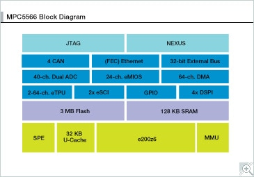 MPC5566 Block Diagram