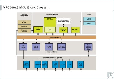 MPC560XE block diagram