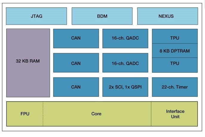 MPC561 32 Bit Microcontroller (MCU)   NXP