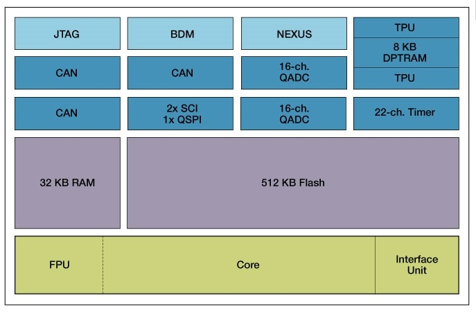MPC564 Block Diagram