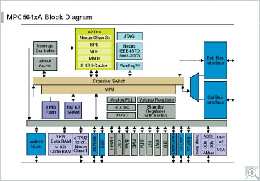 MPC564xA Block Diagram