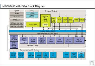 MPC564xS Block Diagram