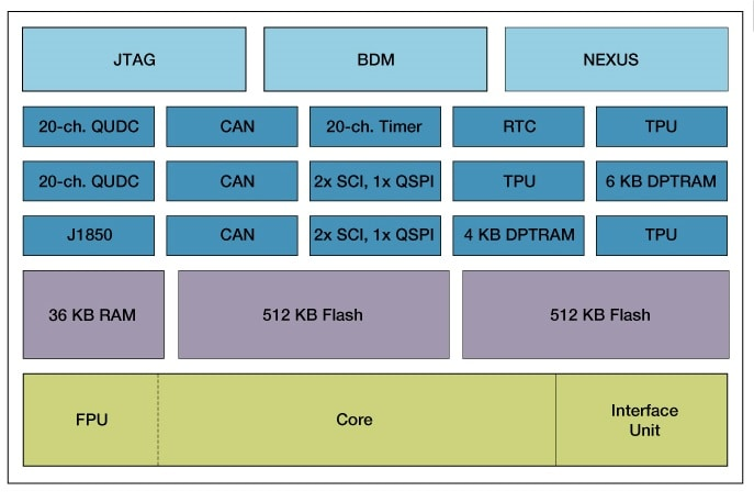 MPC565 Block Diagram
