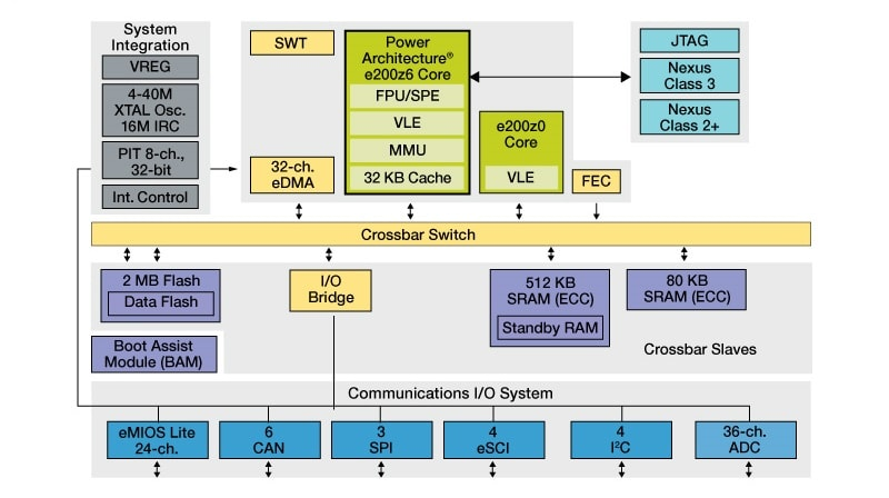MPC5668G Block Diagram