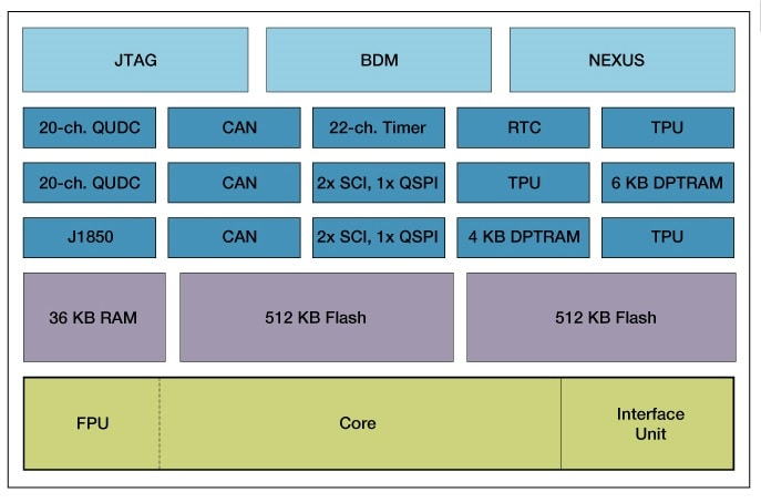 MPC566 Block Diagram
